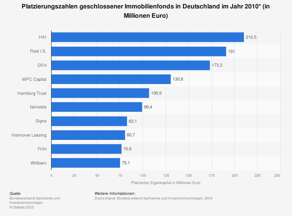 Statistik: Platzierungszahlen geschlossener Immobilienfonds in Deutschland im Jahr 2010* (in Millionen Euro) | Statista