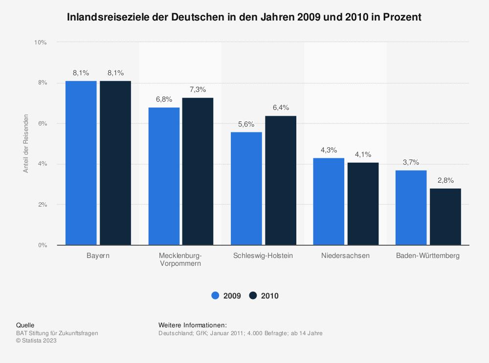 Statistik: Inlandsreiseziele der Deutschen in den Jahren 2009 und 2010 in Prozent   Statista