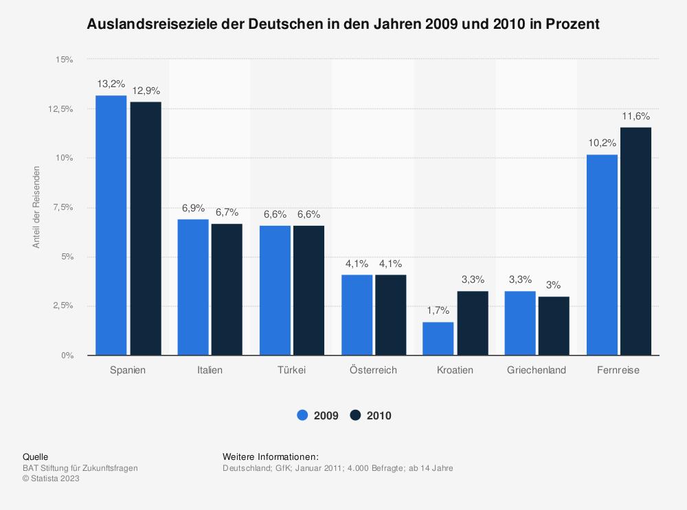 Statistik: Auslandsreiseziele der Deutschen in den Jahren 2009 und 2010 in Prozent   Statista