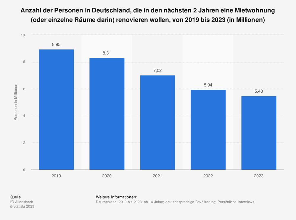 Statistik: Anzahl der Personen in Deutschland, die in den nächsten 2 Jahren eine Mietwohnung (oder einzelne Räume darin) renovieren wollen, von 2015 bis 2019 (in Millionen) | Statista