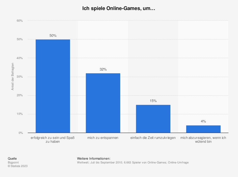 Statistik: Ich spiele Online-Games, um… | Statista