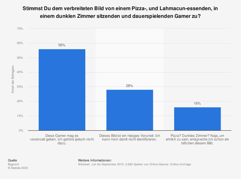 Statistik: Stimmst Du dem verbreiteten Bild von einem Pizza-, und Lahmacun-essenden, in einem dunklen Zimmer sitzenden und dauerspielenden Gamer zu?  | Statista
