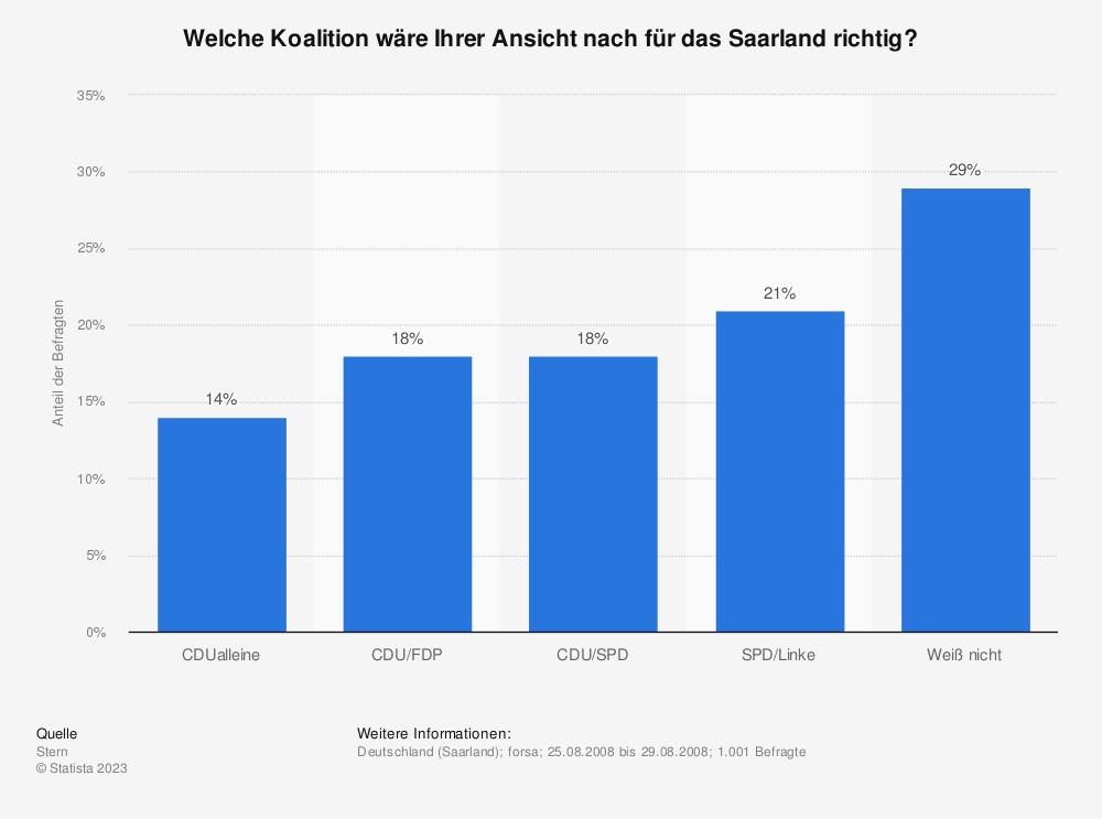 Statistik: Welche Koalition wäre Ihrer Ansicht nach für das Saarland richtig? | Statista