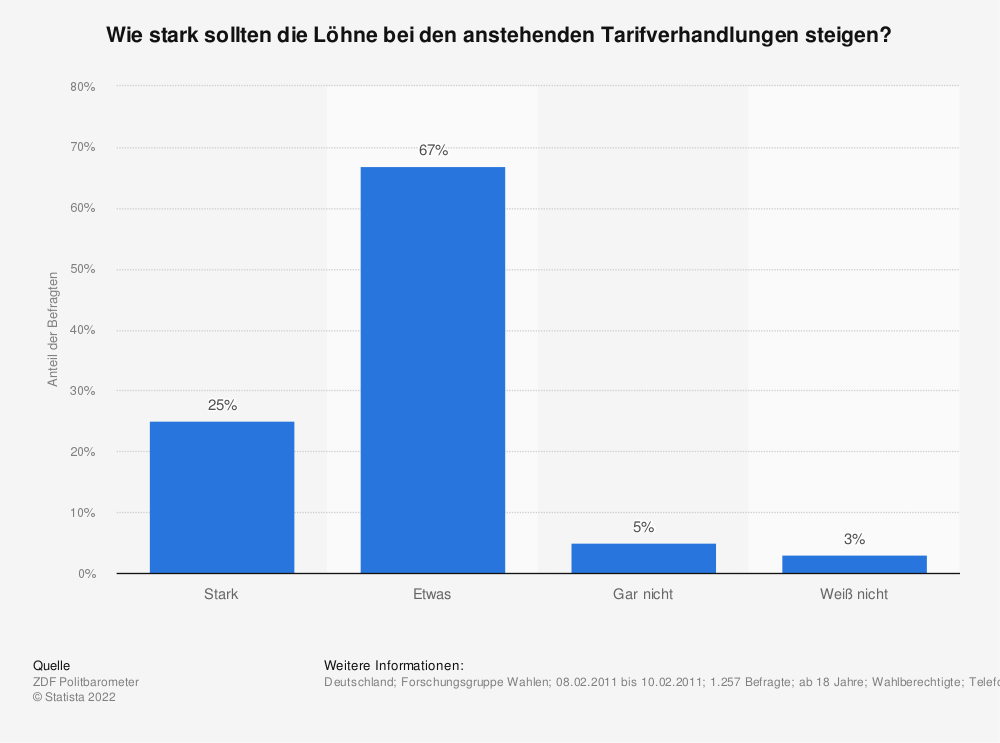 Statistik: Wie stark sollten die Löhne bei den anstehenden Tarifverhandlungen steigen? | Statista