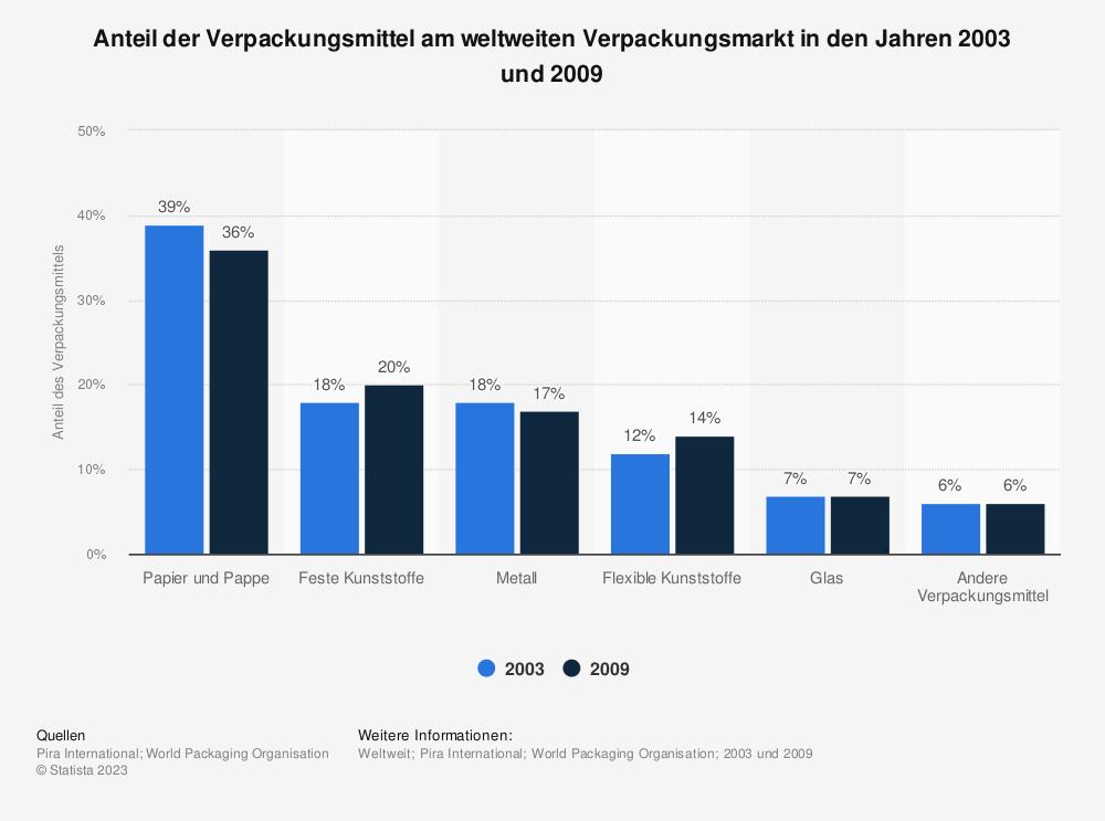 Statistik: Anteil der Verpackungsmittel am weltweiten Verpackungsmarkt in den Jahren 2003 und 2009 | Statista