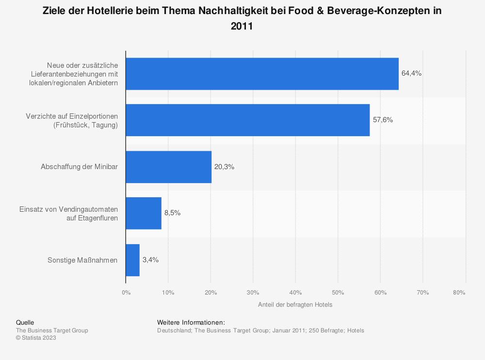 Statistik: Ziele der Hotellerie beim Thema Nachhaltigkeit bei Food & Beverage-Konzepten in 2011 | Statista