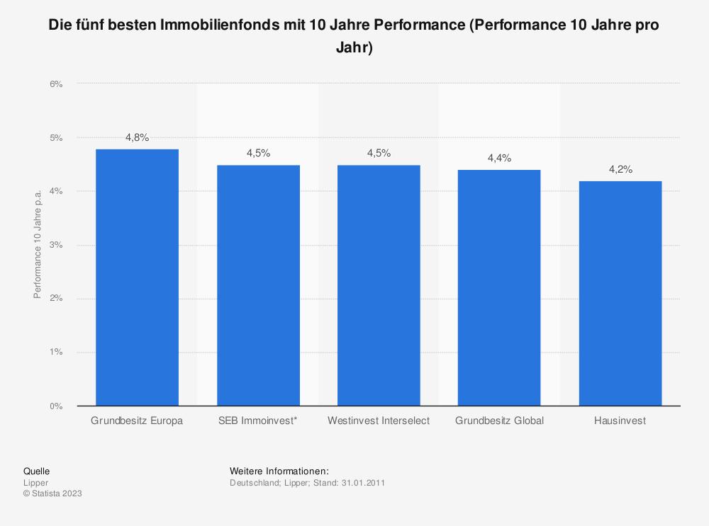 Statistik: Die fünf besten Immobilienfonds mit 10 Jahre Performance (Performance 10 Jahre pro Jahr)   Statista