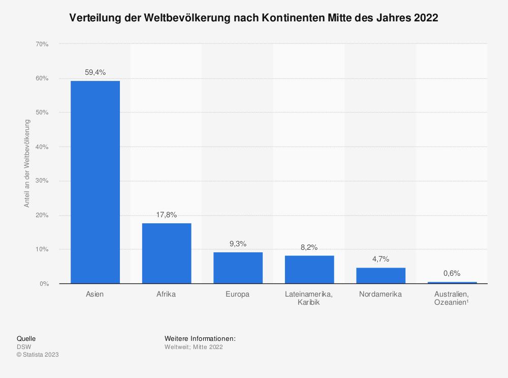 Statistik: Verteilung der Weltbevölkerung nach Kontinenten Mitte des Jahres 2015 | Statista