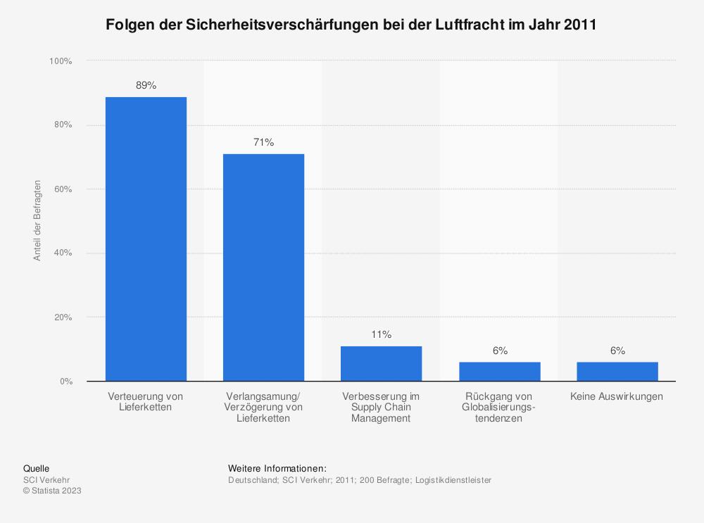 Statistik: Folgen der Sicherheitsverschärfungen bei der Luftfracht im Jahr 2011 | Statista
