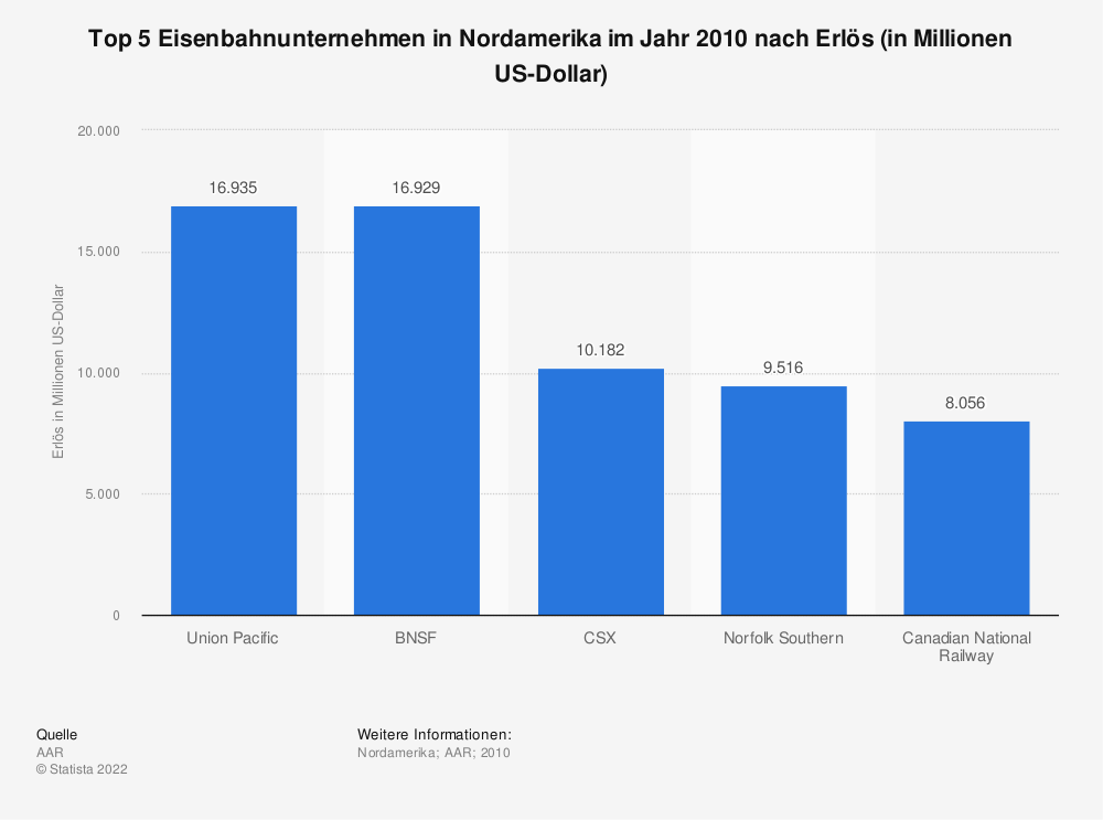 Statistik: Top 5 Eisenbahnunternehmen in Nordamerika im Jahr 2010 nach Erlös (in Millionen US-Dollar) | Statista
