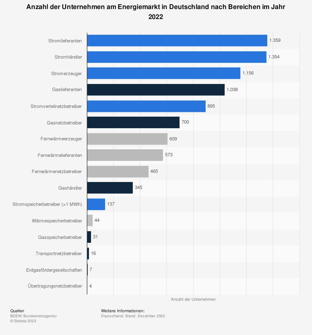 Statistik: Anzahl der Unternehmen am Energiemarkt in Deutschland nach Bereichen im Jahr 2019 | Statista
