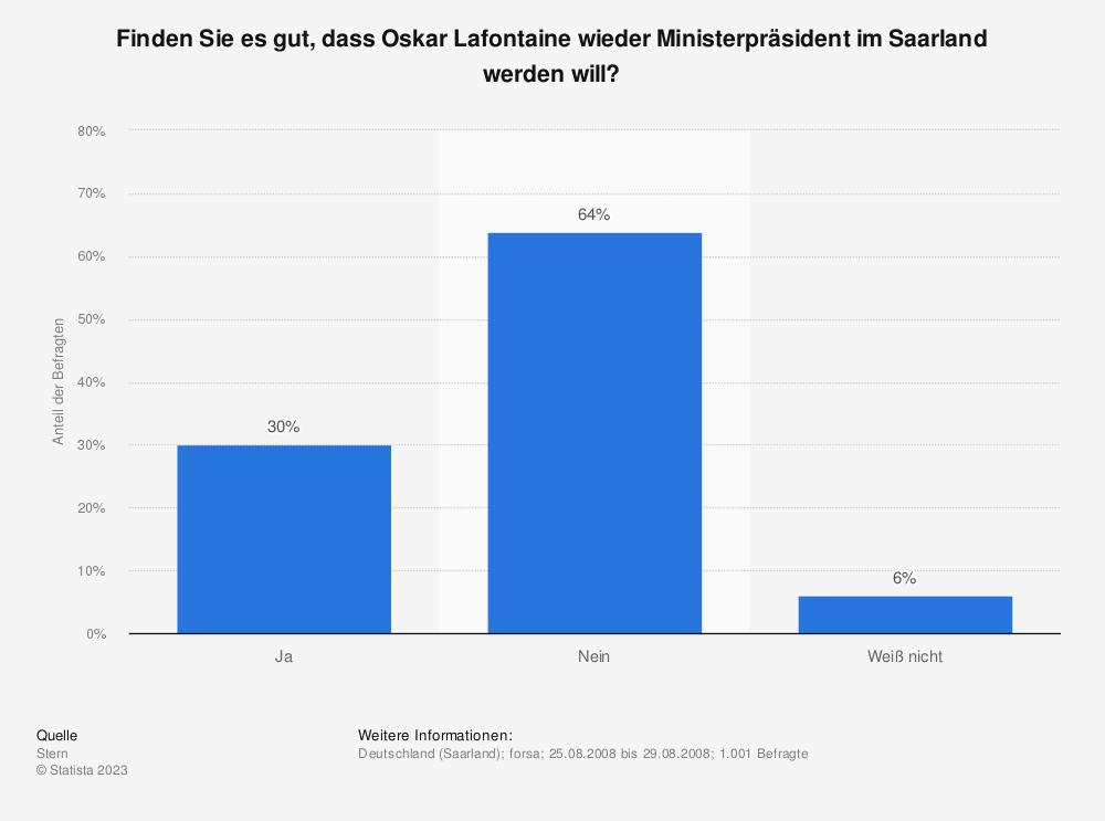 Statistik: Finden Sie es gut, dass Oskar Lafontaine wieder Ministerpräsident im Saarland werden will? | Statista