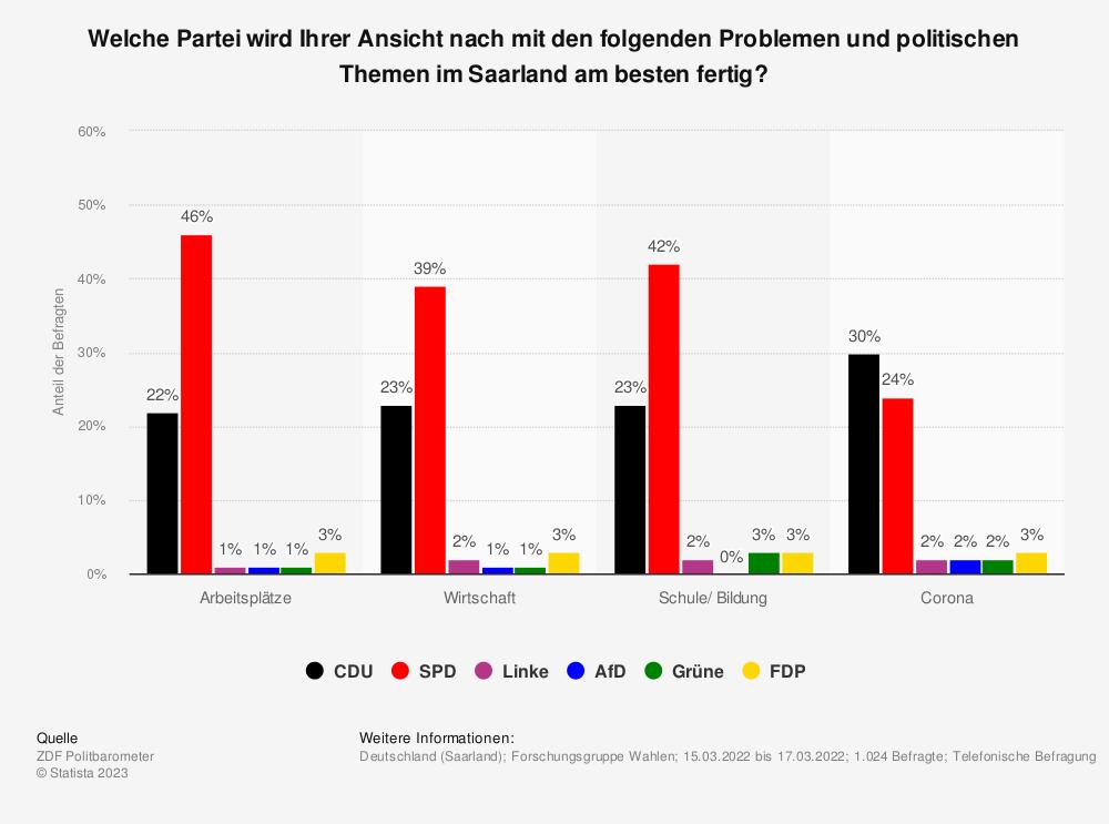 Statistik: Welche Partei wird Ihrer Ansicht nach mit den Problemen im Saarland am besten fertig? | Statista