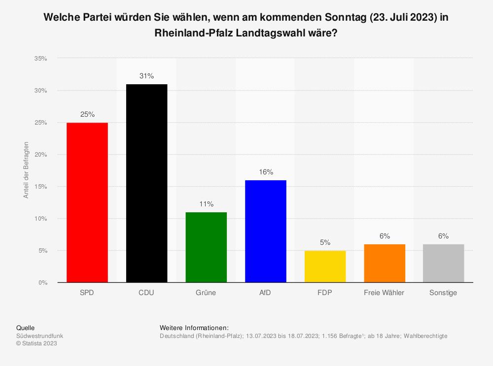 Statistik: Welche Partei würden Sie wählen, wenn am kommenden Sonntag Landtagswahl in Rheinland-Pfalz wäre? | Statista