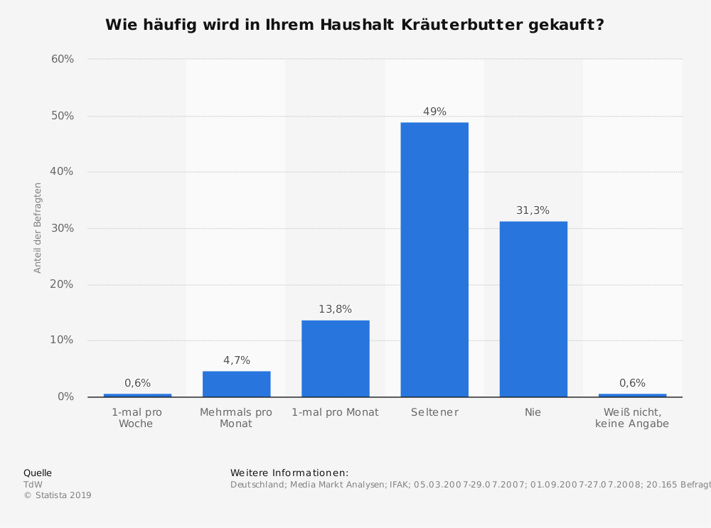 Statistik: Wie häufig wird in Ihrem Haushalt Kräuterbutter gekauft? | Statista