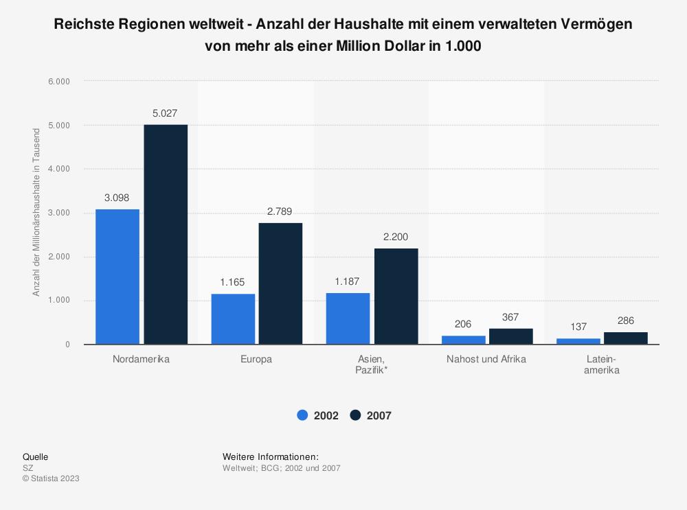 Statistik: Reichste Regionen weltweit - Anzahl der Haushalte mit einem verwalteten Vermögen von mehr als einer Million Dollar in 1.000 | Statista