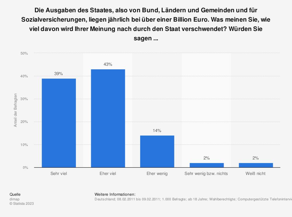 Statistik: Die Ausgaben des Staates, also von Bund, Ländern und Gemeinden und für Sozialversicherungen, liegen jährlich bei über einer Billion Euro. Was meinen Sie, wie viel davon wird Ihrer Meinung nach durch den Staat verschwendet? Würden Sie sagen ... | Statista