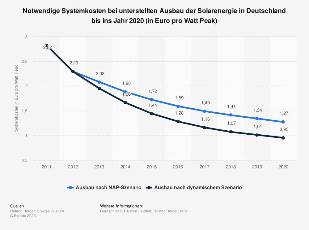 Statistik: Notwendige Systemkosten bei unterstellten Ausbau der Solarenergie in Deutschland bis ins Jahr 2020 (in Euro pro Watt Peak) | Statista