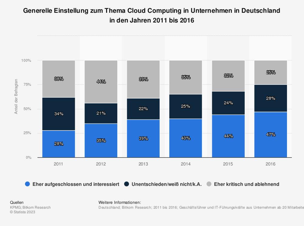 Statistik: Generelle Einstellung zum Thema Cloud Computing in Unternehmen in Deutschland in den Jahren 2011 bis 2016 | Statista