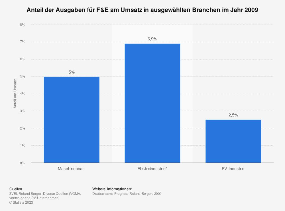Statistik: Anteil der Ausgaben für F&E am Umsatz in ausgewählten Branchen im Jahr 2009   Statista