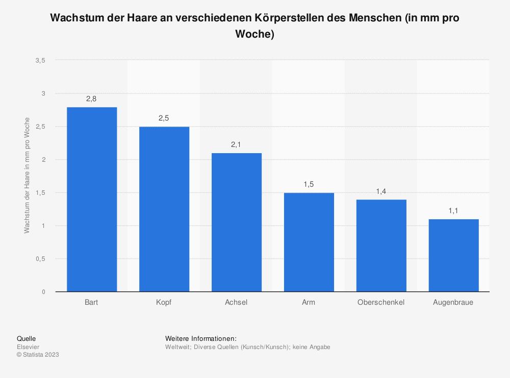 Statistik: Wachstum der Haare an verschiedenen Körperstellen des Menschen (in mm pro Woche) | Statista