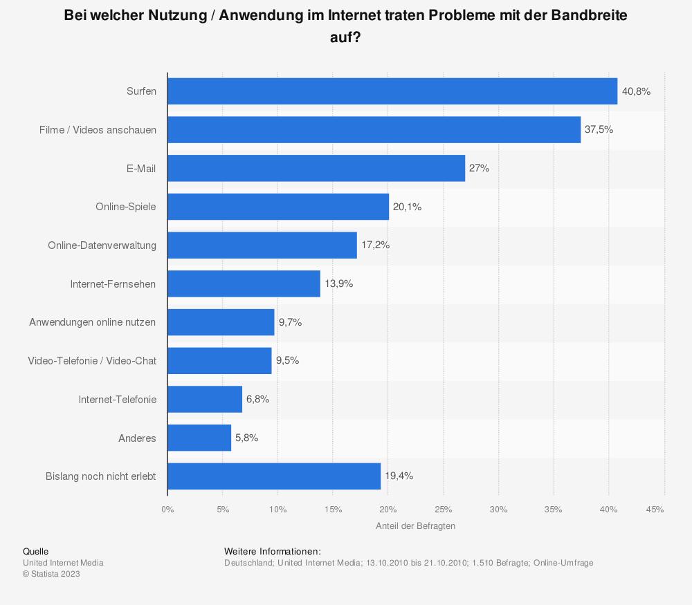 Statistik: Bei welcher Nutzung / Anwendung im Internet traten Probleme mit der Bandbreite auf? | Statista