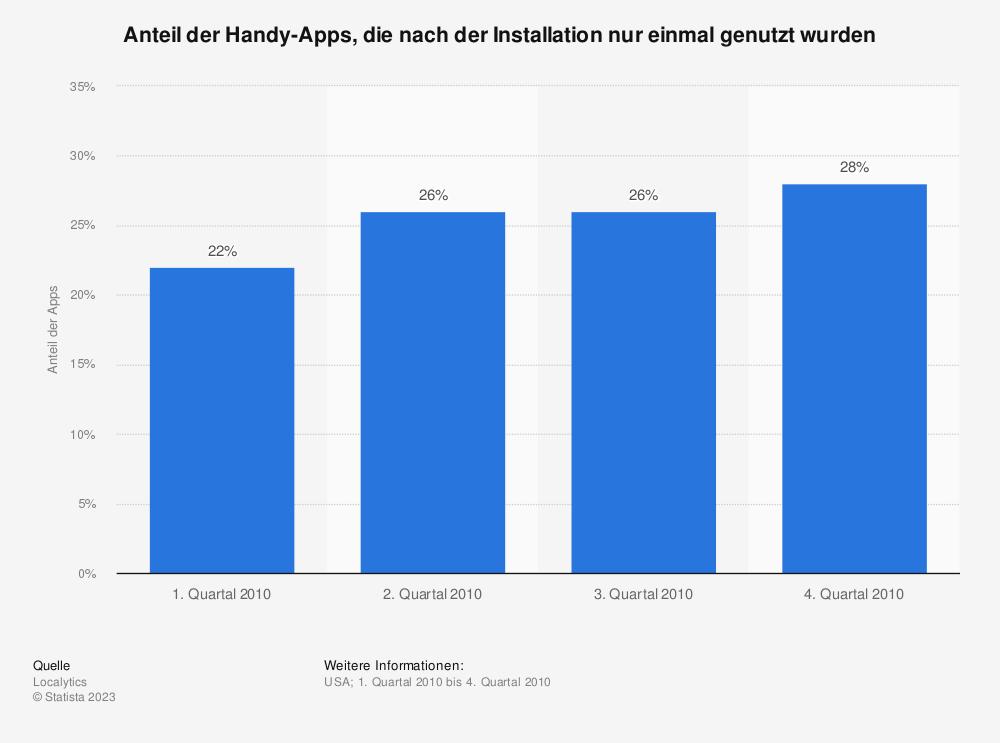 Statistik: Anteil der Handy-Apps, die nach der Installation nur einmal genutzt wurden | Statista