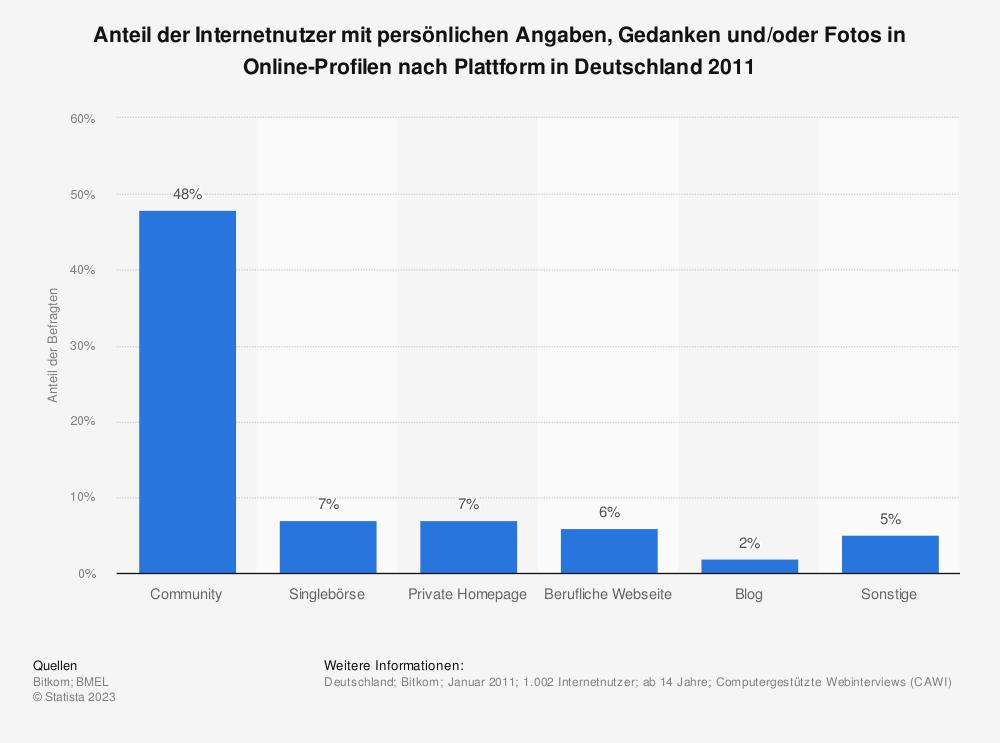 Statistik: Anteil der Internetnutzer mit persönlichen Angaben, Gedanken und/oder Fotos in Online-Profilen nach Plattform in Deutschland 2011 | Statista