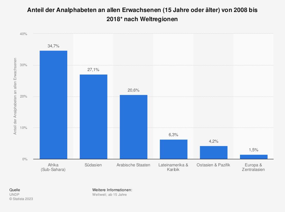 Statistik: Anteil der Analphabeten an allen Erwachsenen (über 15-Jährige) von 2005 bis 2015* nach Weltregionen | Statista