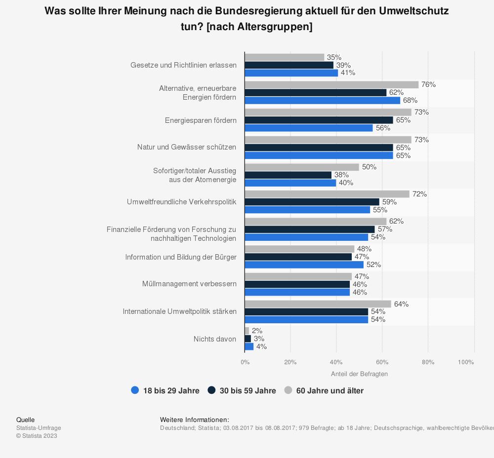 Statistik: Was sollte Ihrer Meinung nach die Bundesregierung aktuell für den Umweltschutz tun? [nach Altersgruppen] | Statista