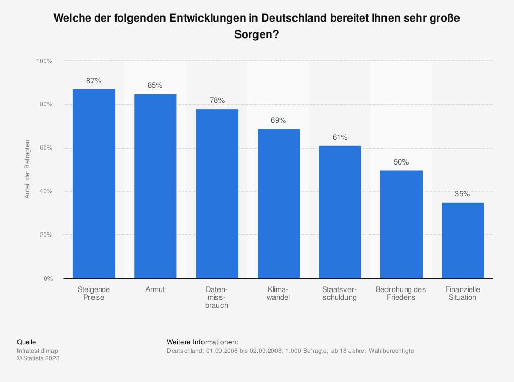 Statistik: Welche der folgenden Entwicklungen in Deutschland bereitet Ihnen sehr große Sorgen? | Statista