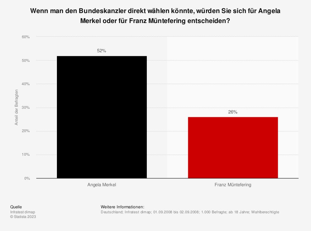 Statistik: Wenn man den Bundeskanzler direkt wählen könnte, würden Sie sich für Angela Merkel oder für Franz Müntefering entscheiden? | Statista