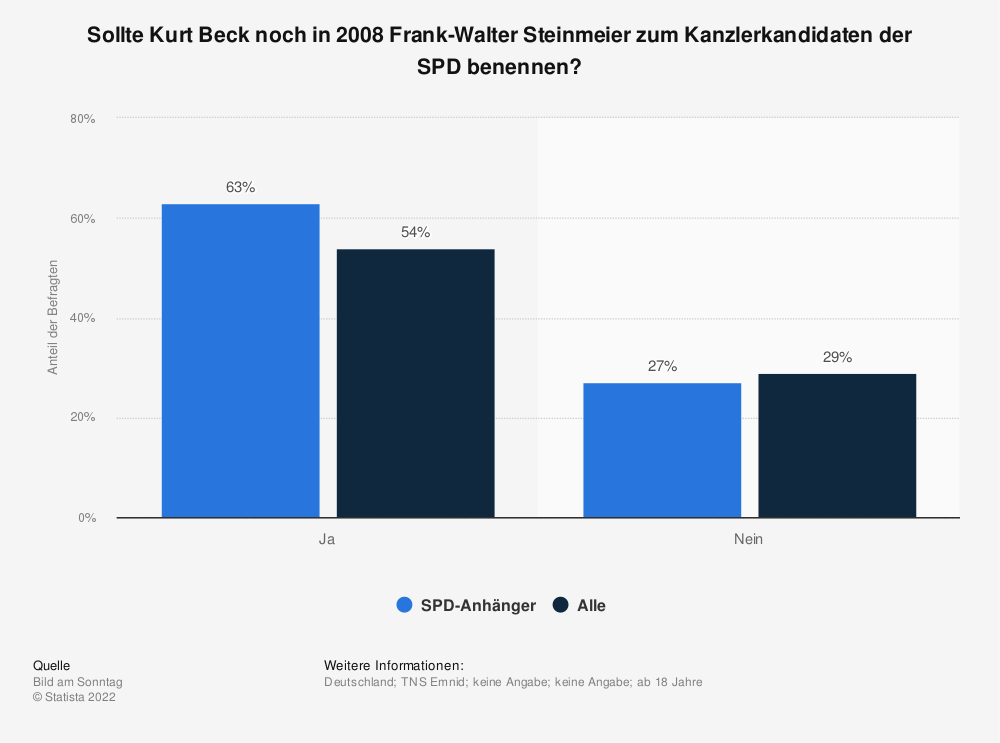 Statistik: Sollte Kurt Beck noch in 2008 Frank-Walter Steinmeier zum Kanzlerkandidaten der SPD benennen? | Statista