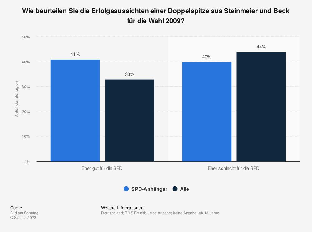 Statistik: Wie beurteilen Sie die Erfolgsaussichten einer Doppelspitze aus Steinmeier und Beck für die Wahl 2009? | Statista