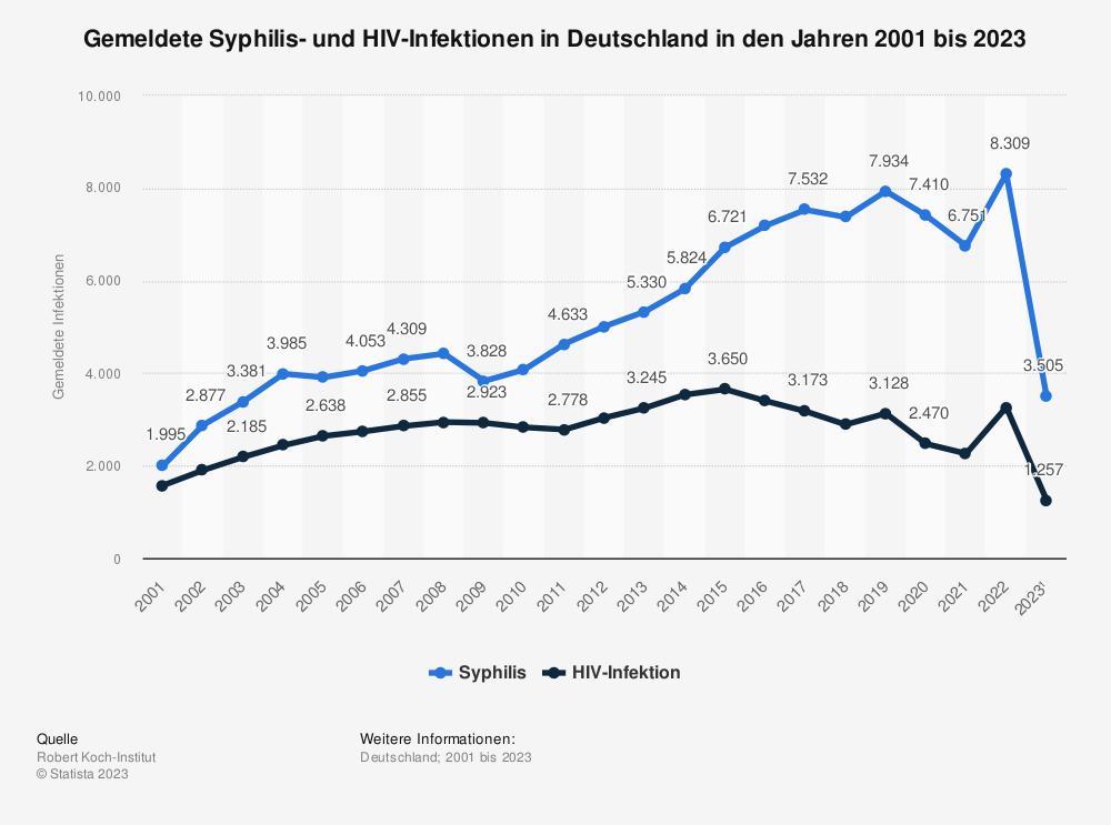 Statistik: Gemeldete Syphilis- und HIV-Infektionen in Deutschland in den Jahren 2001 bis 2018 | Statista