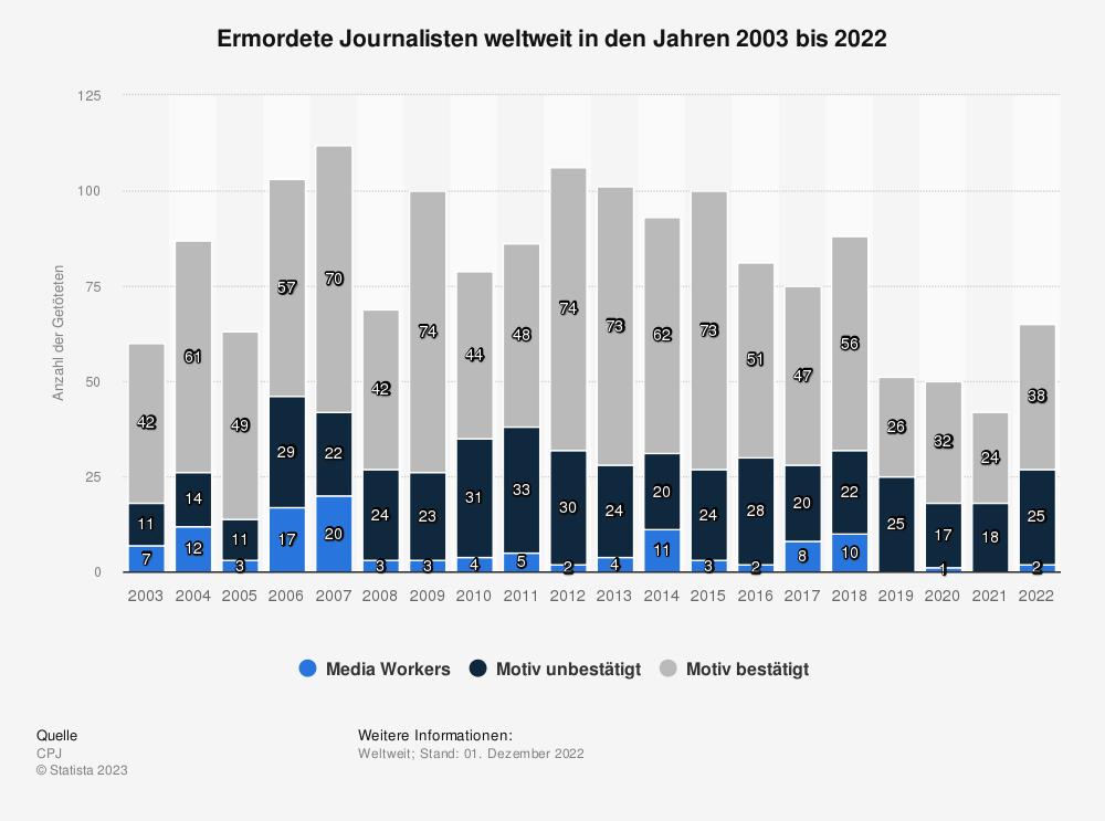 Statistik: Ermordete Journalisten weltweit in den Jahren 2003 bis 2014 | Statista
