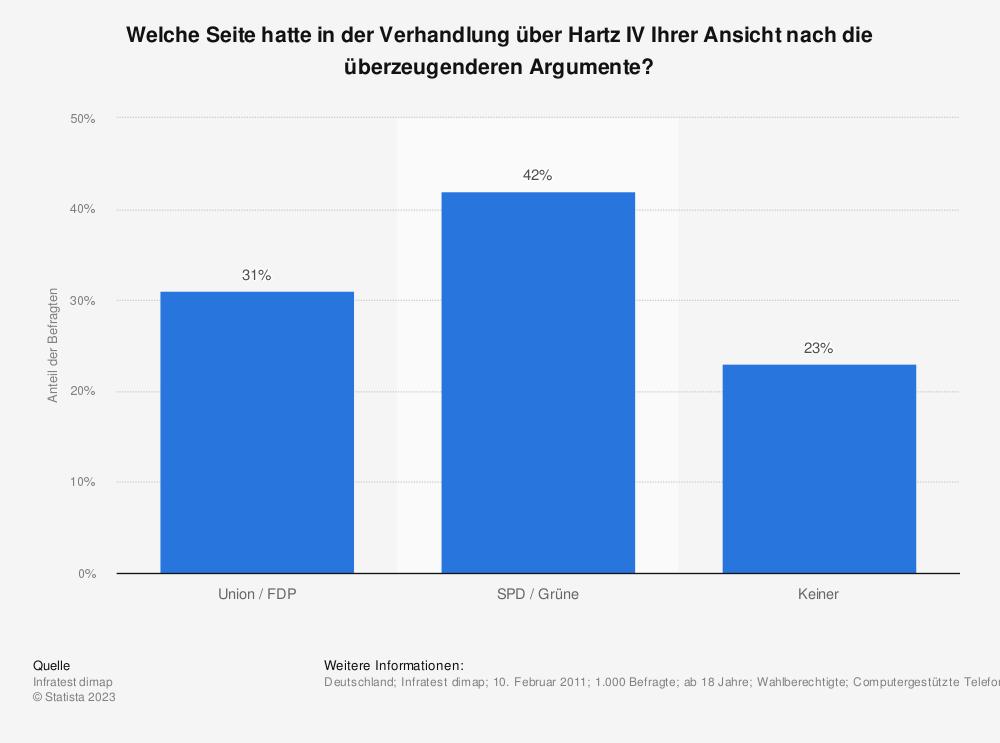 Statistik: Welche Seite hatte in der Verhandlung über Hartz IV Ihrer Ansicht nach die überzeugenderen Argumente? | Statista