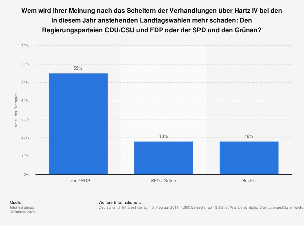 Statistik: Wem wird Ihrer Meinung nach das Scheitern der Verhandlungen über Hartz IV bei den in diesem Jahr anstehenden Landtagswahlen mehr schaden: Den Regierungsparteien CDU/CSU und FDP oder der SPD und den Grünen? | Statista