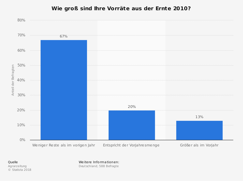 Statistik: Wie groß sind Ihre Vorräte aus der Ernte 2010?   Statista