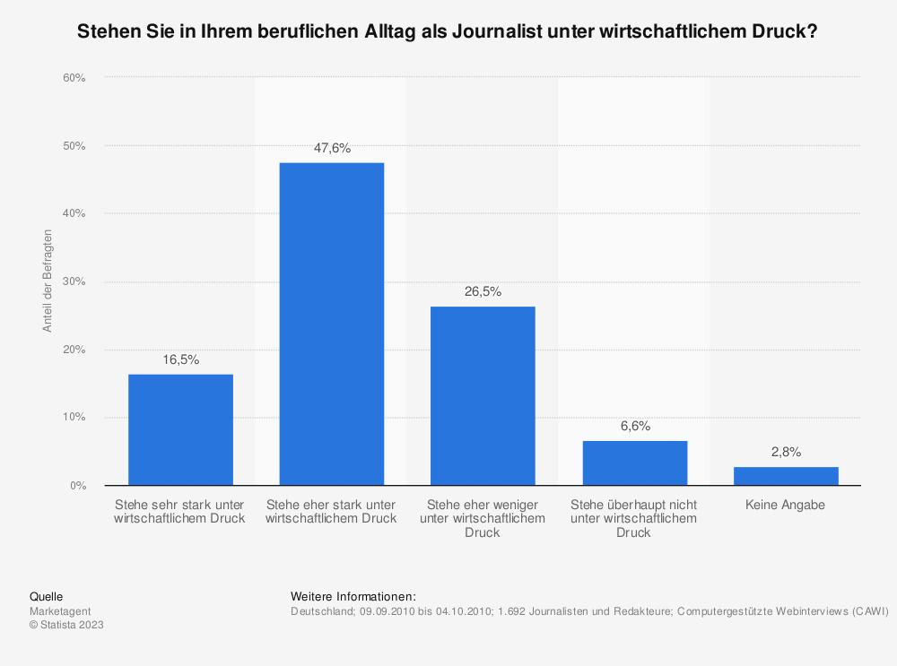 Statistik: Stehen Sie in Ihrem beruflichen Alltag als Journalist unter wirtschaftlichem Druck? | Statista