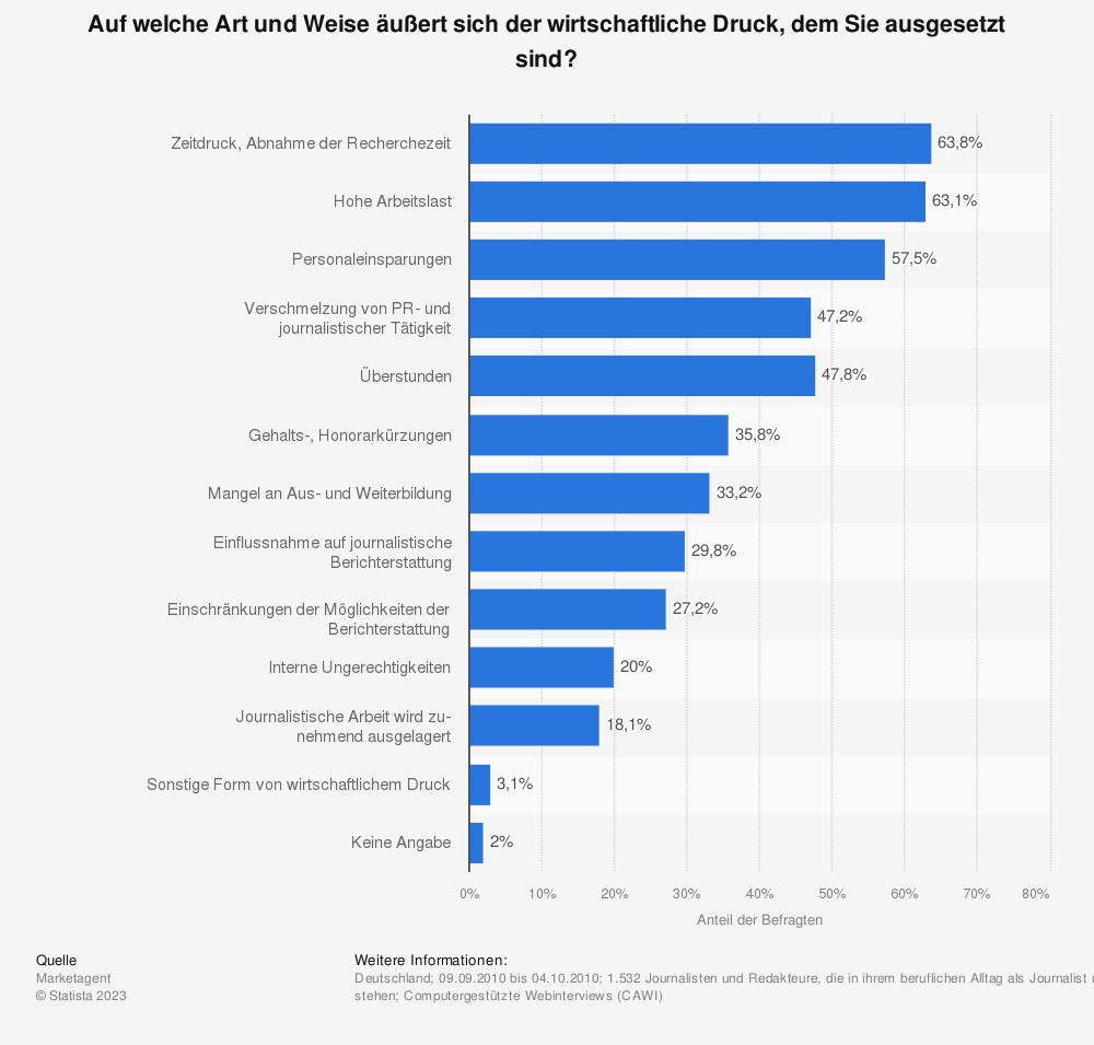 Statistik: Auf welche Art und Weise äußert sich der wirtschaftliche Druck, dem Sie ausgesetzt sind? | Statista