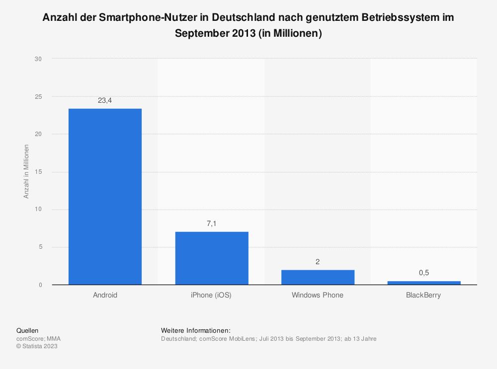 Statistik: Anzahl der Smartphone-Nutzer in Deutschland nach genutztem Betriebssystem im September 2013 (in Millionen) | Statista