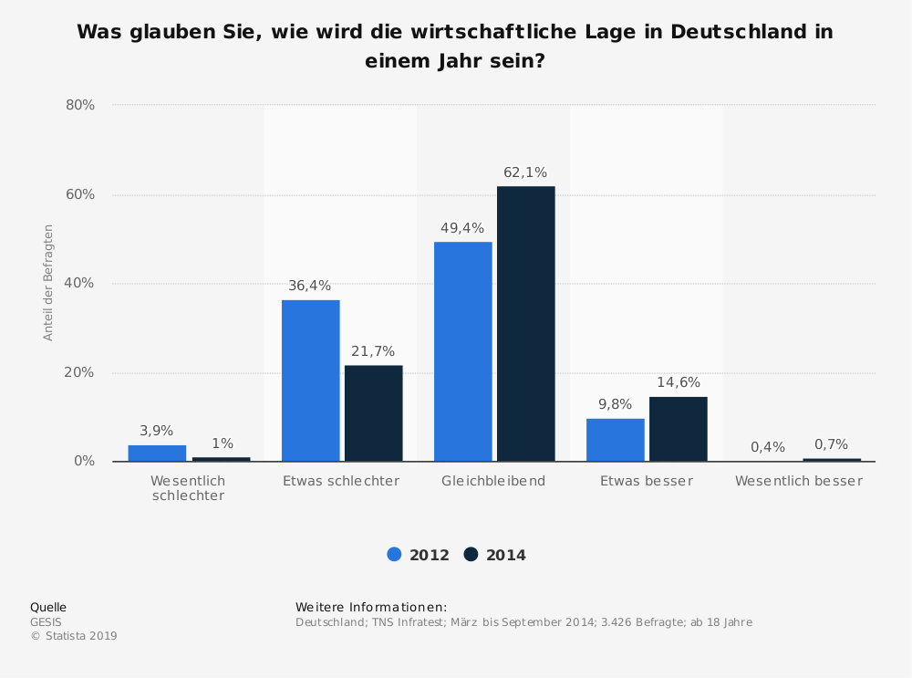 Statistik: Was glauben Sie, wie wird die wirtschaftliche Lage in Deutschland in einem Jahr sein? | Statista