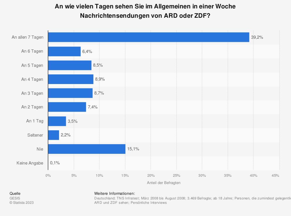 Statistik: An wie vielen Tagen sehen Sie im Allgemeinen in einer Woche Nachrichtensendungen von ARD oder ZDF? | Statista