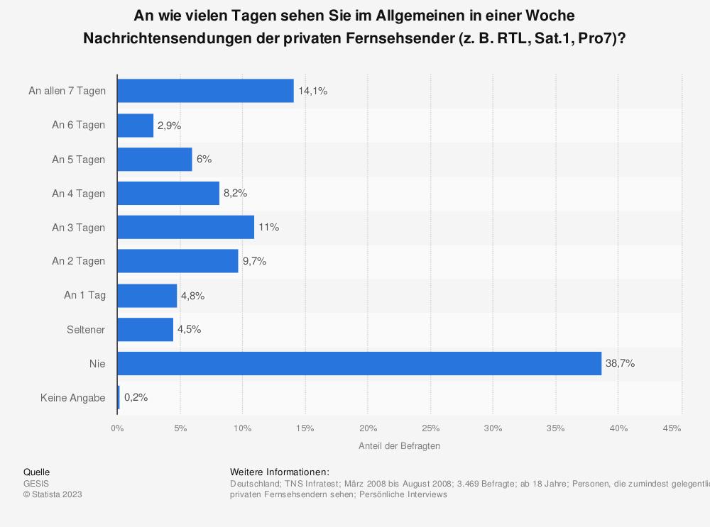 Statistik: An wie vielen Tagen sehen Sie im Allgemeinen in einer Woche Nachrichtensendungen der privaten Fernsehsender (z. B. RTL, Sat.1, Pro7)? | Statista