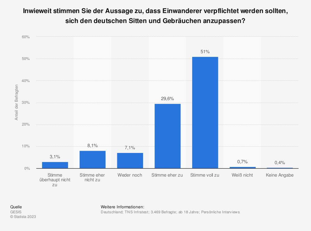 Statistik: Inwieweit stimmen Sie der Aussage zu, dass Einwanderer verpflichtet werden sollten, sich den deutschen Sitten und Gebräuchen anzupassen? | Statista