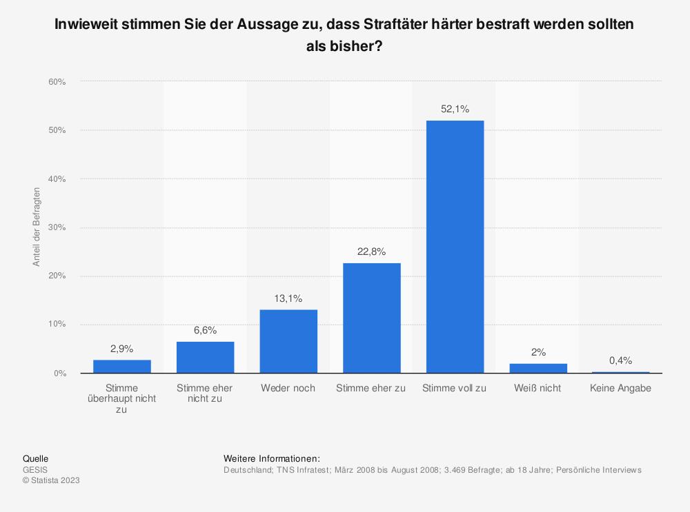 Statistik: Inwieweit stimmen Sie der Aussage zu, dass Straftäter härter bestraft werden sollten als bisher?   Statista