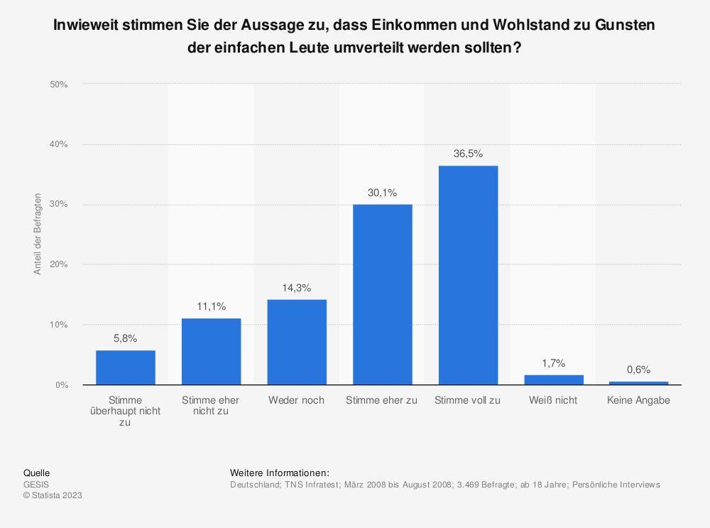 Statistik: Inwieweit stimmen Sie der Aussage zu, dass Einkommen und Wohlstand zu Gunsten der einfachen Leute umverteilt werden sollten?   Statista