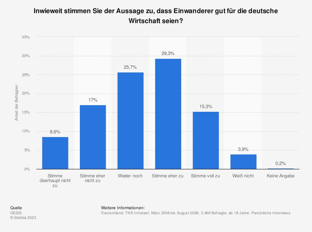 Statistik: Inwieweit stimmen Sie der Aussage zu, dass Einwanderer gut für die deutsche Wirtschaft seien? | Statista