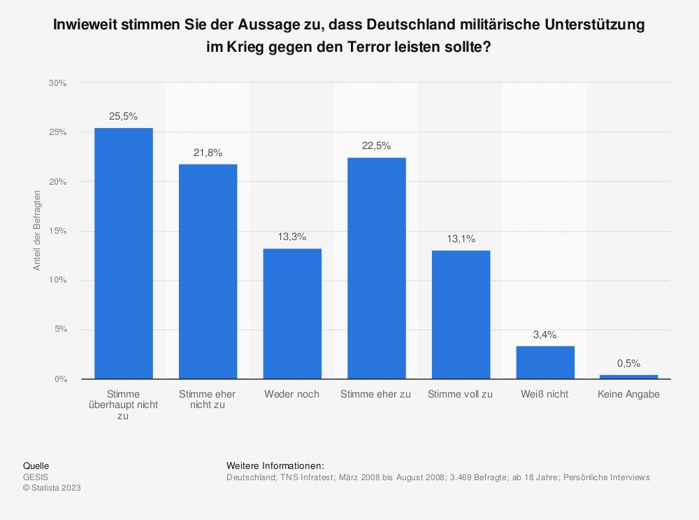 Statistik: Inwieweit stimmen Sie der Aussage zu, dass Deutschland militärische Unterstützung im Krieg gegen den Terror leisten sollte?   Statista